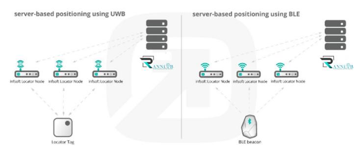 Comparison server-based indoor positing using BLE_UWB