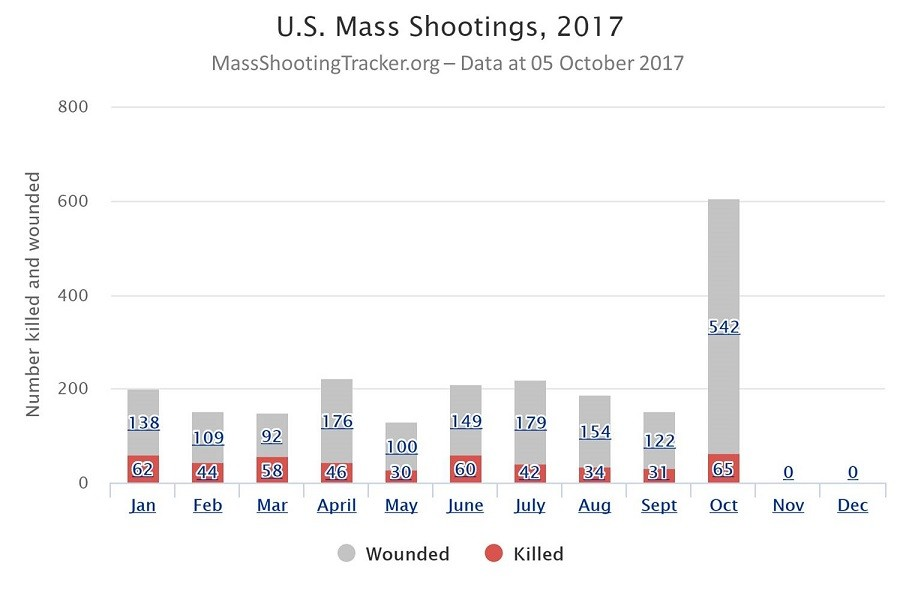 A chart from Mass Shooting Tracker showing US mass shootings across 2017.