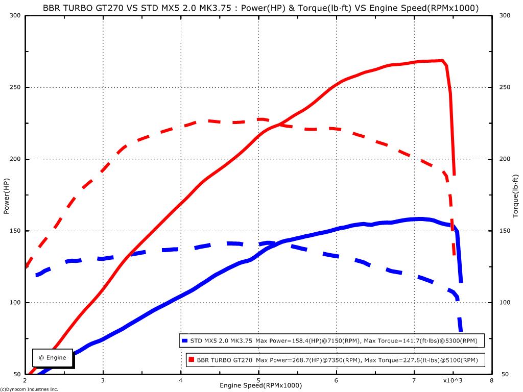 BBRG70 vs standard NC Miata