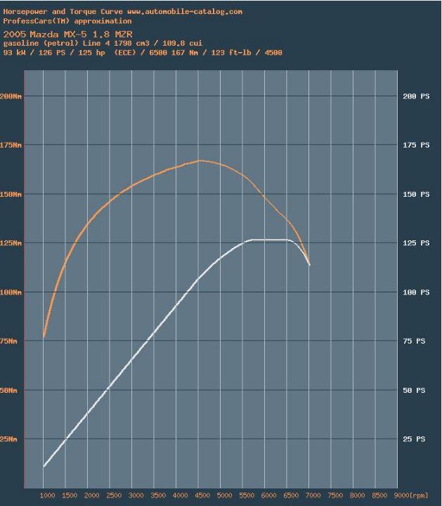 MX-5 NC power Torque potencia par curva curve 1_8