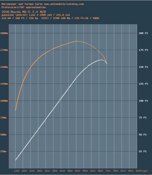 MX-5 NC power Torque potencia par curva curve 2.0