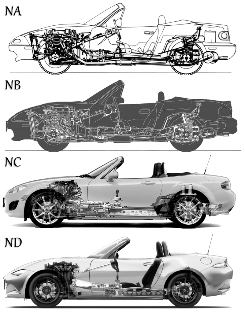 NA vs NB vs NC vs ND