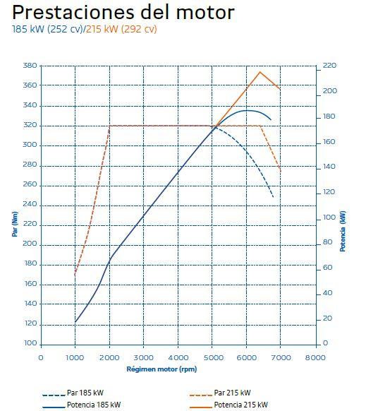 curva par potencia Alpine A110 y A110S