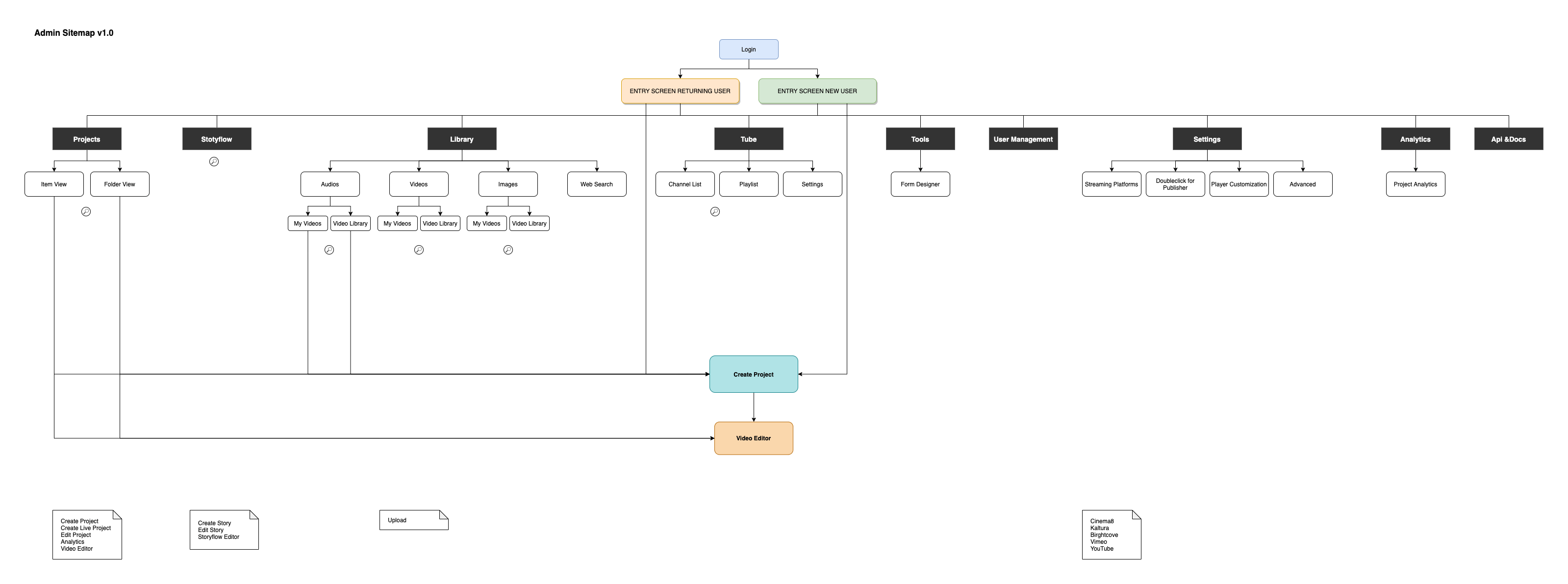 Admin-Sitemap