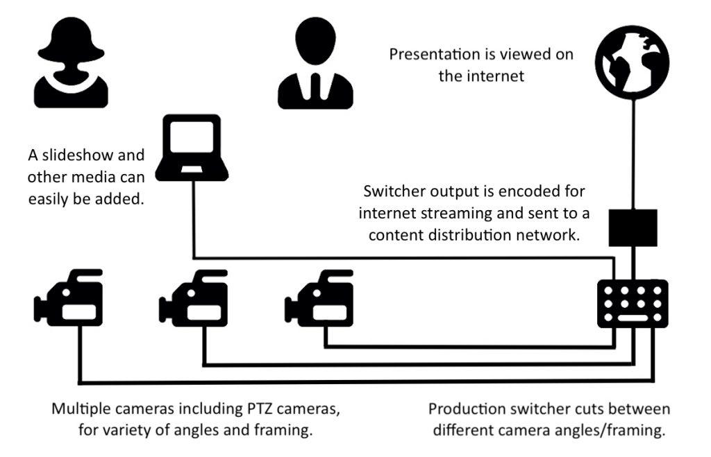 Diagram showing multi-camera production. Ideal for school event or show filming and live streaming