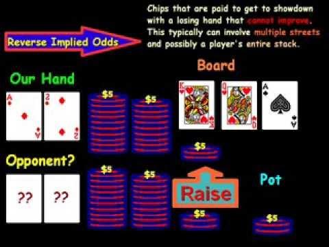 Reverse Implied Odds Poker