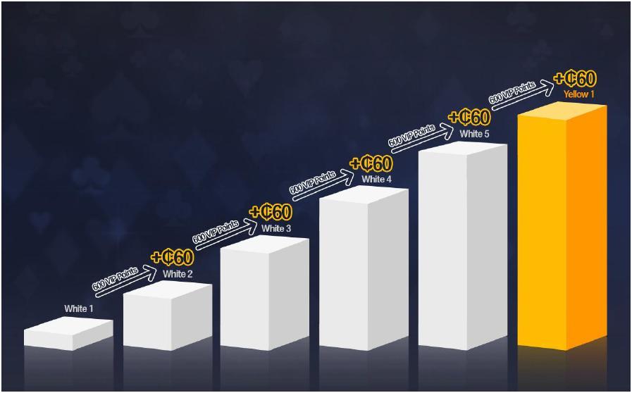 how j88poker rewards point work