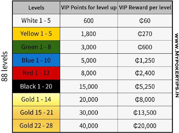 j88poker vip level rewards program online