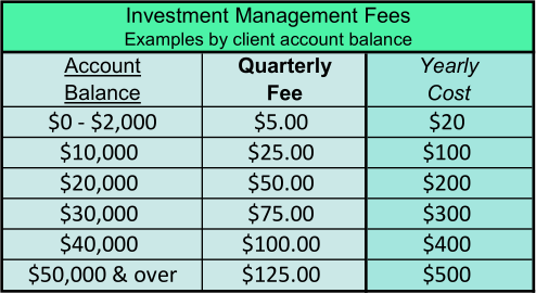 Possible Investment Fees