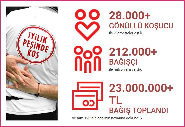 YenidenBiz - İstanbul Maratonu