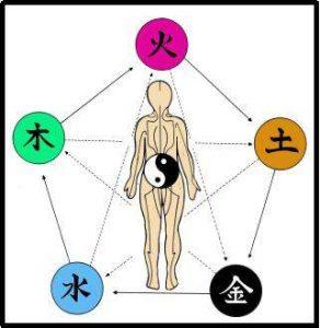 all body the-chakras-prague-san-diego