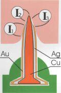 Mechanism of stimulation