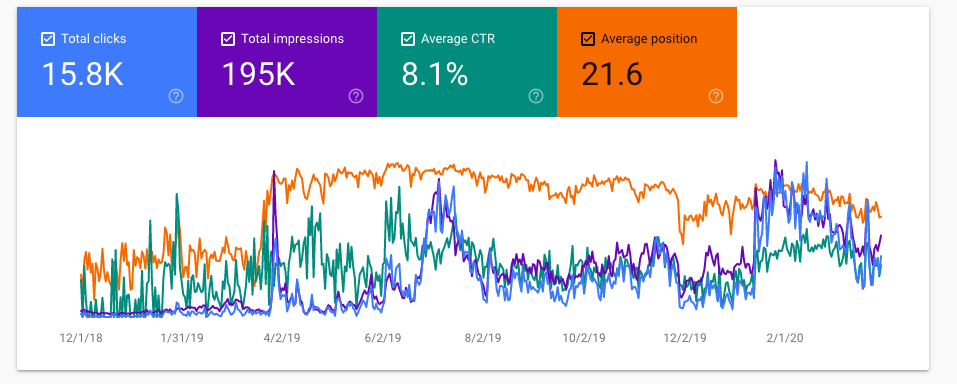 ContentRaj-organic performace-2018 to 2020 - HOW TO RANK A BRAND NEW WEBSITE ON GOOGLE - anoop singh yersong