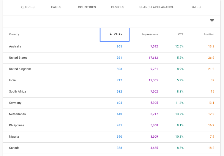 HOW TO RANK A BRAND NEW WEBSITE ON GOOGLE - search console - data from content raj - on the basis of country - anoop yersong