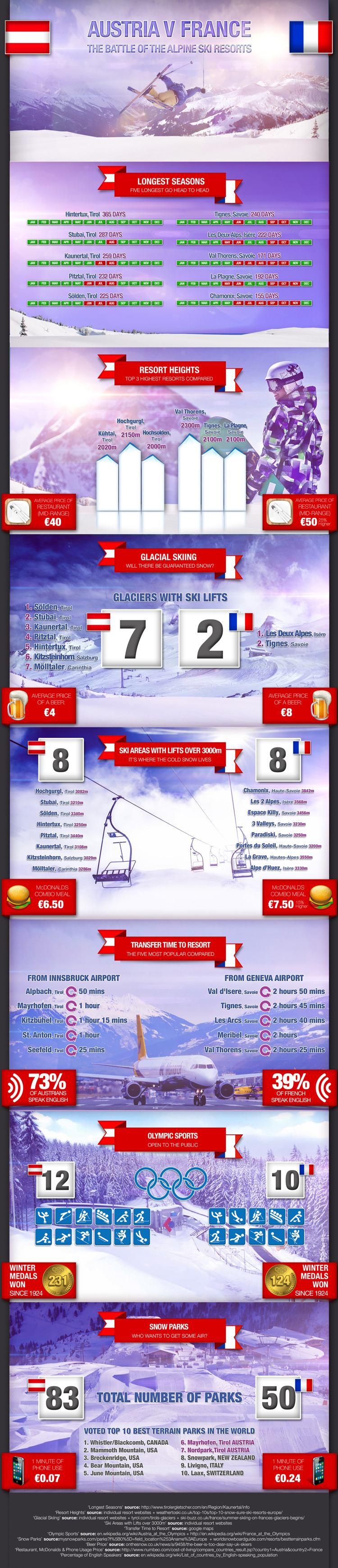 austria-v-france-how-the-skiing-and-snowboarding-stack-up_541c0ccf44db6_w750