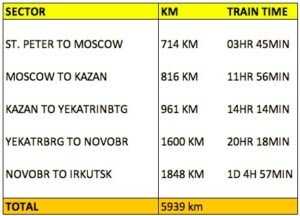 Trans Siberian Distance & Travel Time