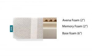 leesa-mattress-materials-breakdown