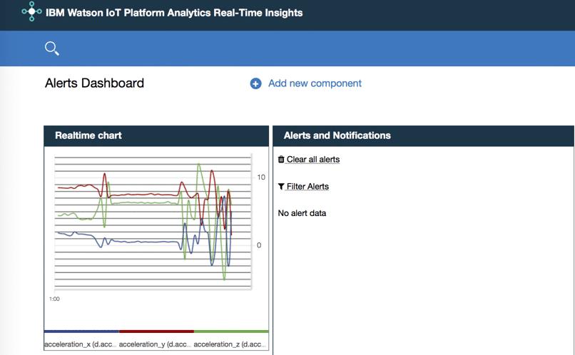 IBM Watson IoT Platform Analytics Real-Time Insights