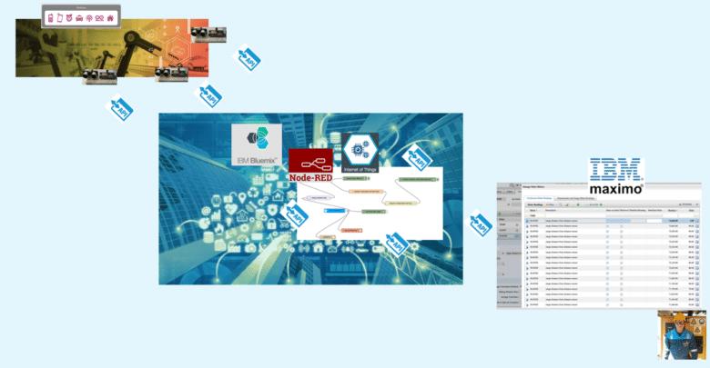 How to load Maximo meter readings via IBM Watson IoT platform