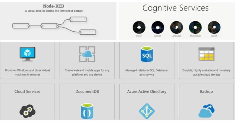 Node-RED Running on Microsoft Azure