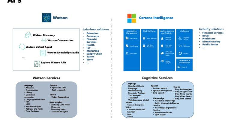 Photo of IBM Watson vs Microsoft Cortana Intelligence suite