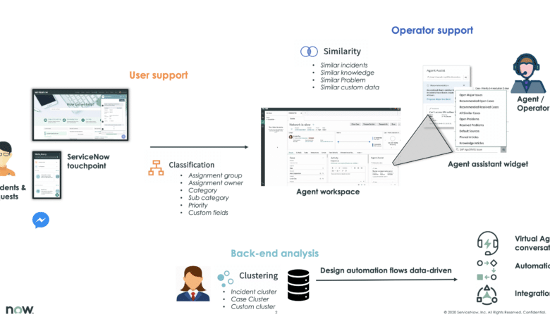 Photo of ServiceNow:Machine Learning
