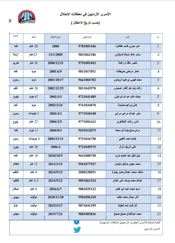 عطيه يطالب بالإفراج عن الأردنيين المعتقلين في السجون الإسرائيلية