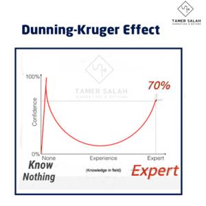 تأثير دانينج كروجر