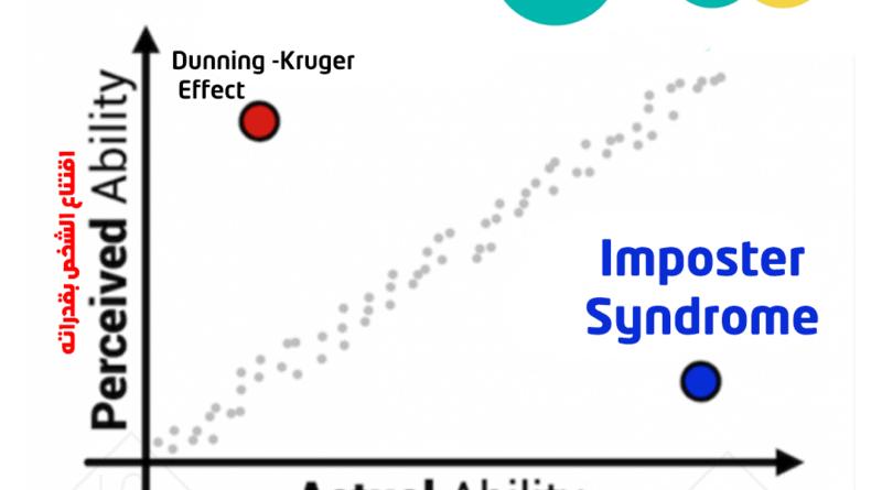 معنى Imposter Syndrome – متلازمة المحتال