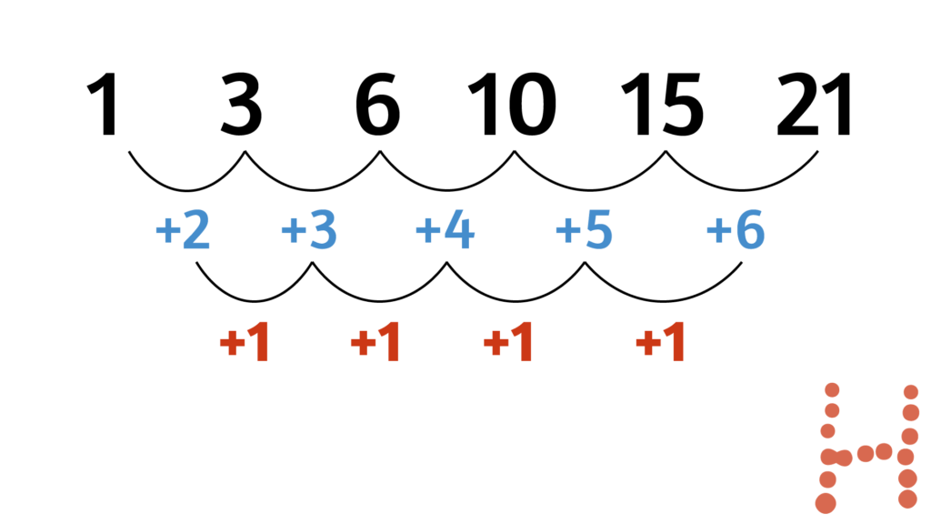 The sequence 1, 3, 6, 10, 15 and 21 are shown. The differences between the numbers (+2,+3,+4,+5,+6) are shown, which go up by +1 each time.