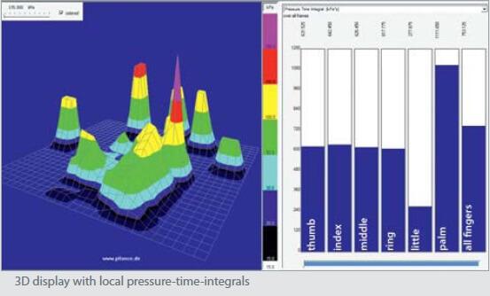 3D software display for pliance glove   novel.de