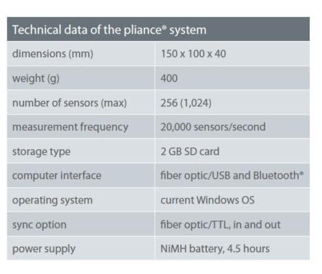 technical data of pliance glove system | novel.de