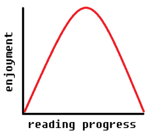 The Bell Curve of Attachments