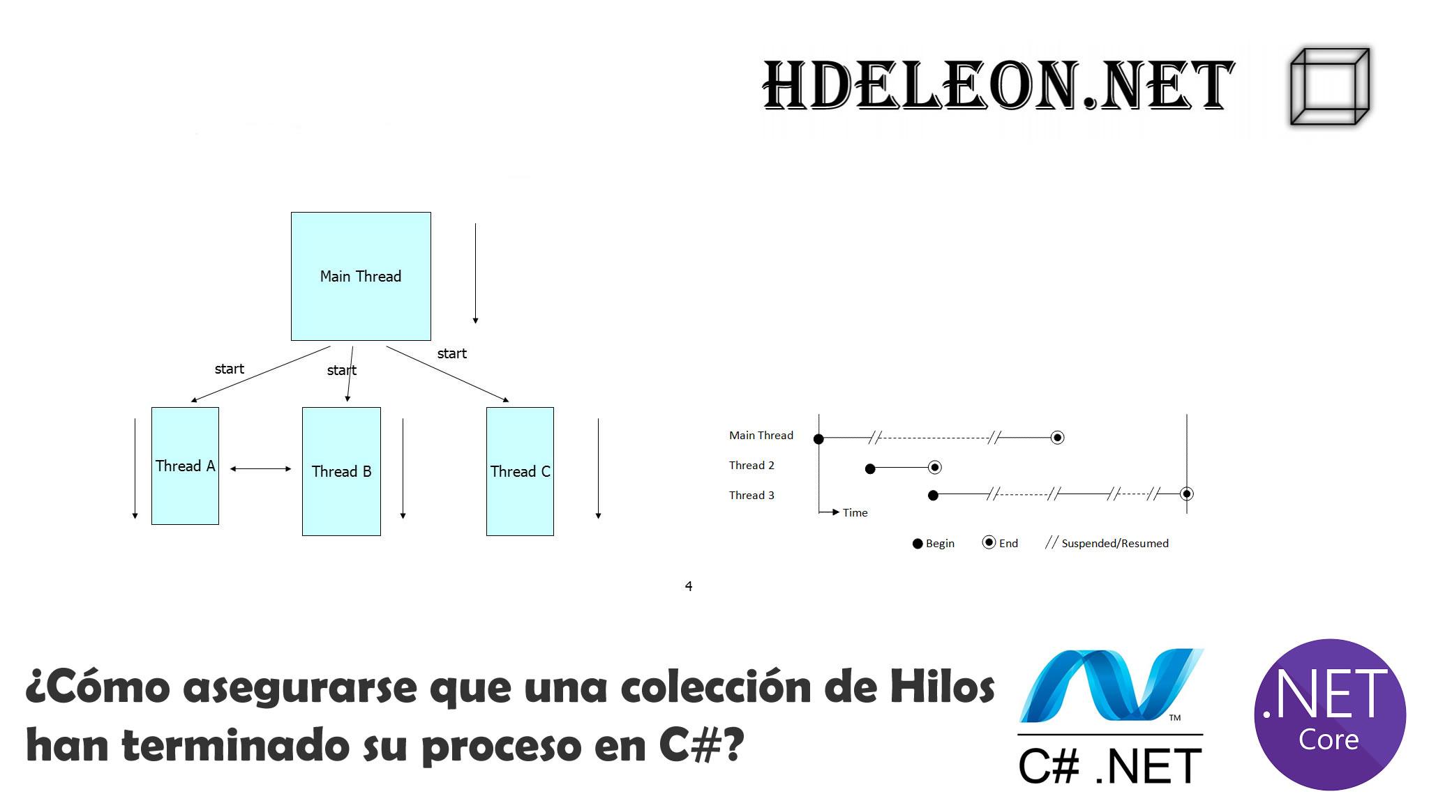 ¿Cómo asegurarse que una colección de Hilos han terminado su proceso en C# .Net?, Task, WhenAll