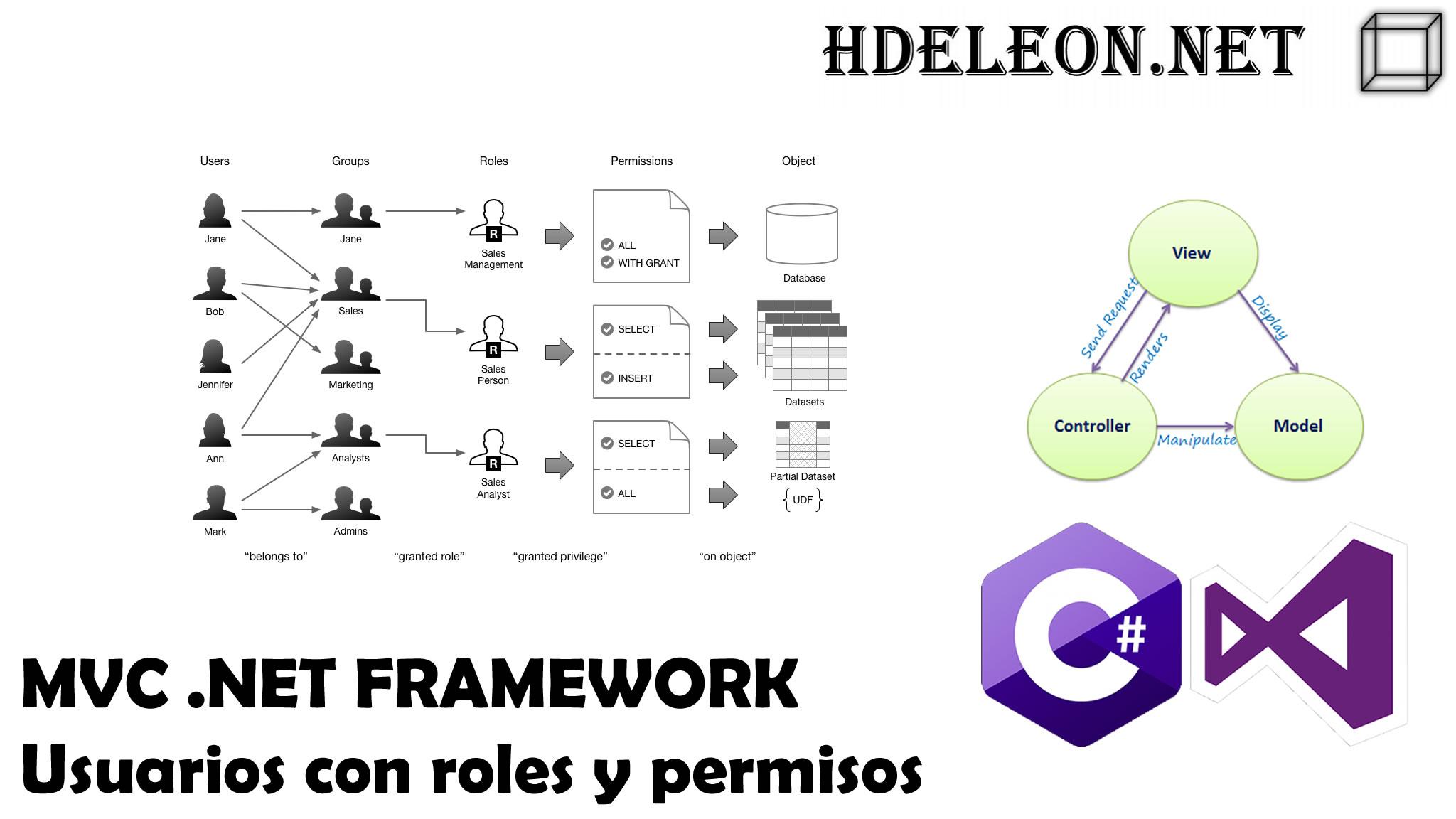 Usuarios, roles y permisos en C# MVC .Net Framework | Seguridad