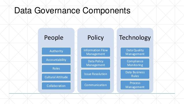 Data Governance.