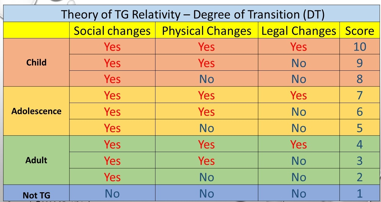 Theory of TG Relativity - Degree of Transition Chart