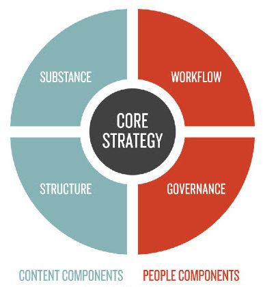 content-strategy-framework