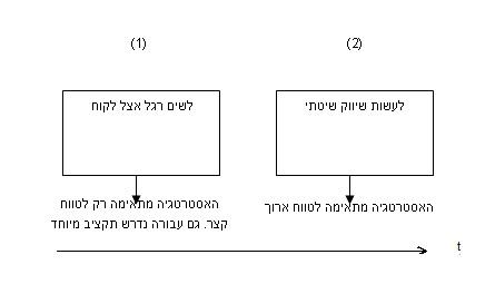 שינוי מודל עסקי 2