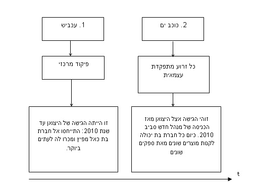 שינוי מודל עסקי 3