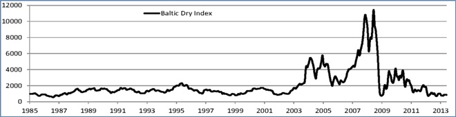 היקף הסחר של הובלת הצובר היבש