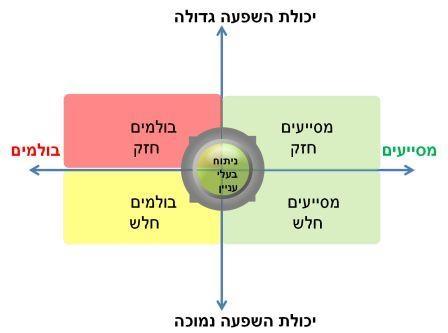 stakeholder 2