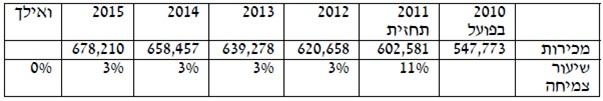 %d7%93%d7%a7%d7%9c-%d7%a4%d7%95%d7%9c%d7%a0%d7%99%d7%a6%d7%a8-4
