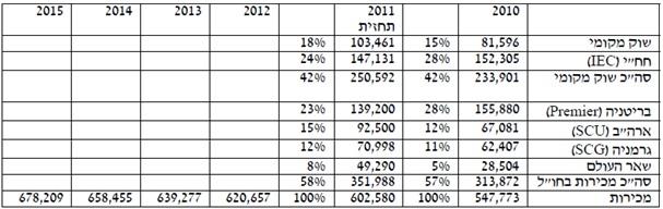 %d7%93%d7%a7%d7%9c-%d7%a4%d7%95%d7%9c%d7%a0%d7%99%d7%a6%d7%a8-5
