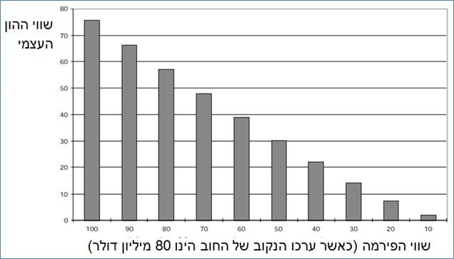 %d7%97%d7%91%d7%a8%d7%95%d7%aa-%d7%91%d7%a7%d7%a9%d7%99%d7%99%d7%9d-5