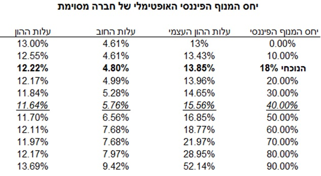 %d7%92%d7%9e%d7%99%d7%a9%d7%95%d7%aa-%d7%9b%d7%90%d7%95%d7%a4%d7%a6%d7%99%d7%94-3