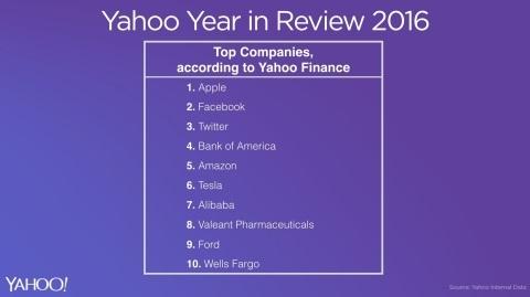 yahoo-companies