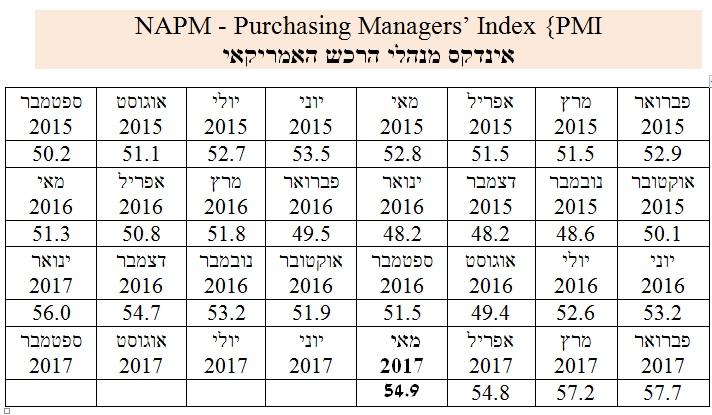 מדד מנהלי הרכש יוני 17