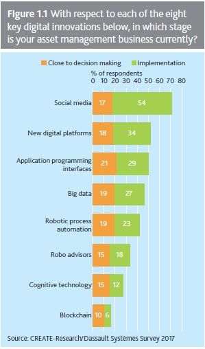 survey digitation 1