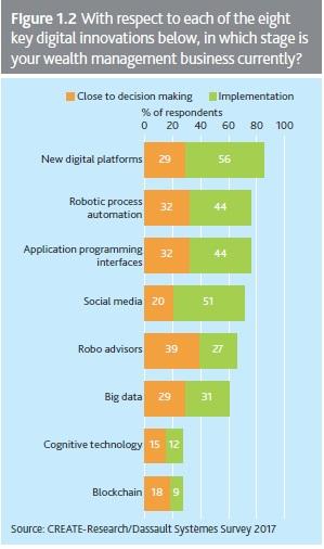 survey digitation 2